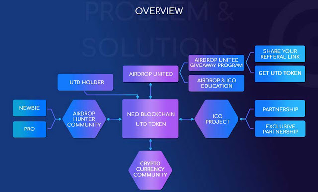 Overview Airdrop United