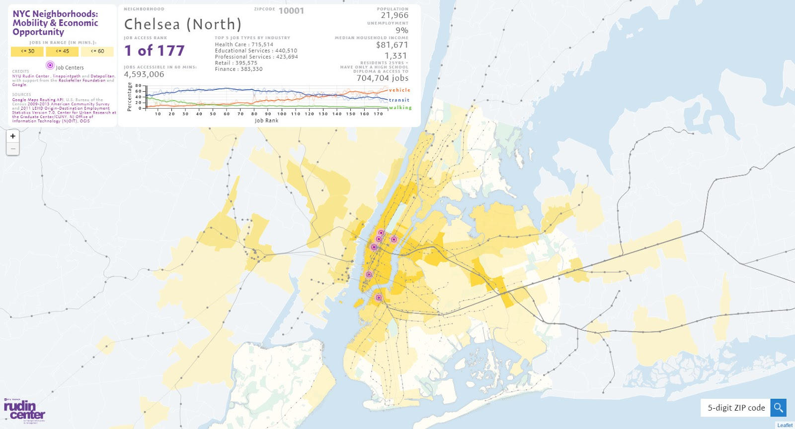 NYC neighborhoods: Mobility and Economic Opportunity