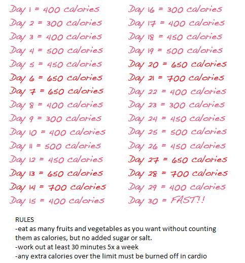 Zitronendiät 9 Kilo in 14 Tagen