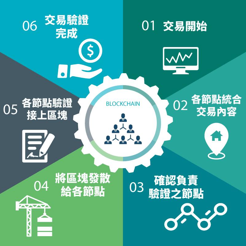 區塊鏈交易驗證流程 - Think Fintech