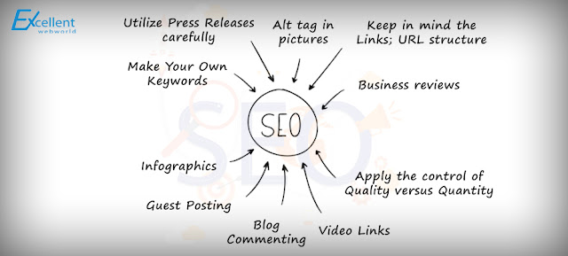best SEO company Sydney, professional SEO services, SEO services Australia