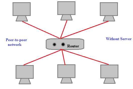 Peer-to-peer Network, types of network