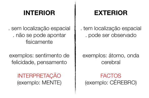 Resumos de livros teoria integral ken wilber parte ii for Exterior relativo