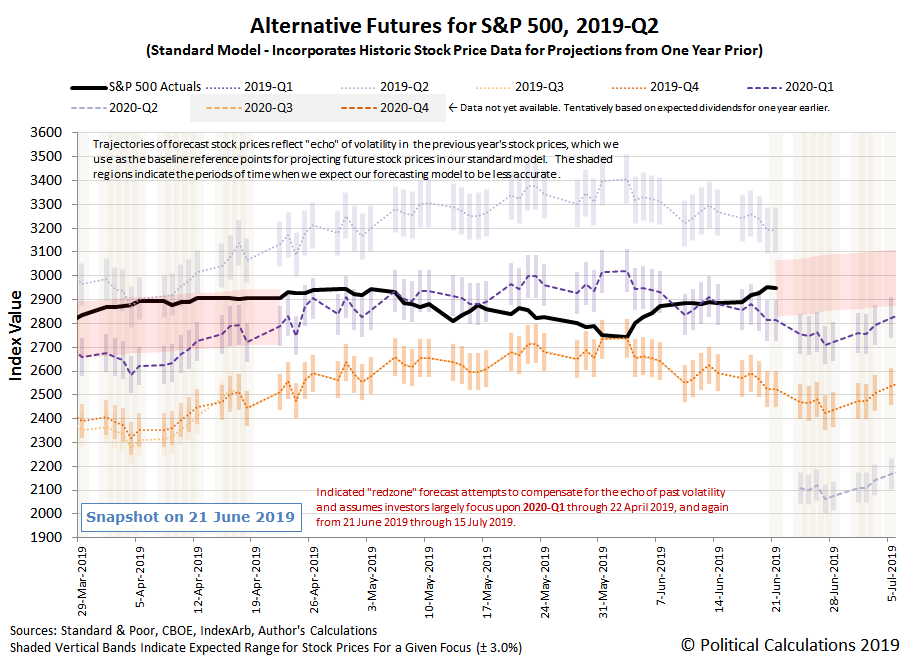 Alternative Futures - S&P 500 - 2019Q2 - Standard Model with RedZone Forecast Assuming Investors Focus on 2020-Q1 from 21 June 2019 through 15 July 2019 - Snapshot on 21 Jun 2019