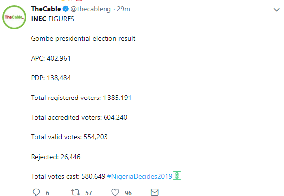 #NigeriaDecides2019result : See Gombe State INEC Result