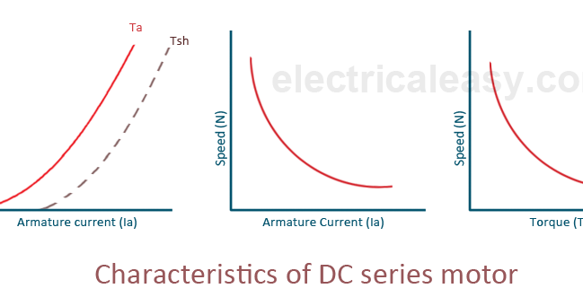 Characteristics of dc motors electricaleasy sciox Images