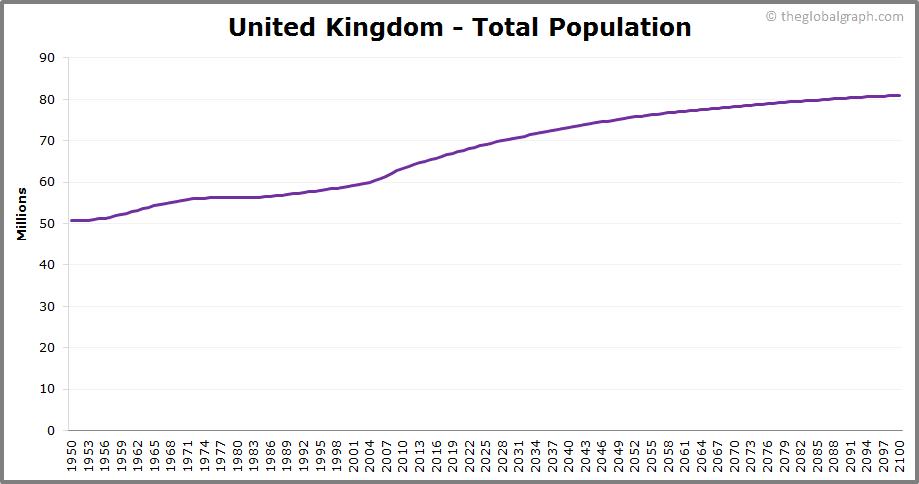 United Kingdom  Total Population Trend