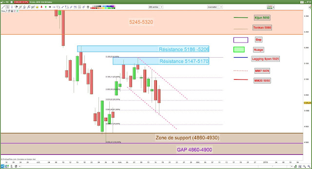 Analyse chartiste cac40 [16/11/18]