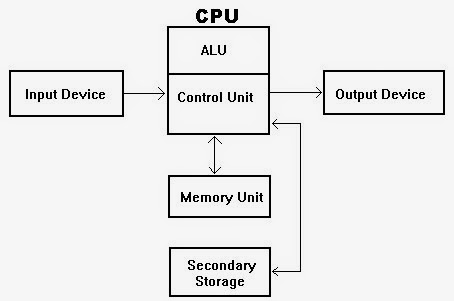 BEST COMPUTER INFORMATION ABOUT COMPUTER ARCHITECTURE