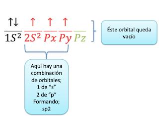 hibridación sp2