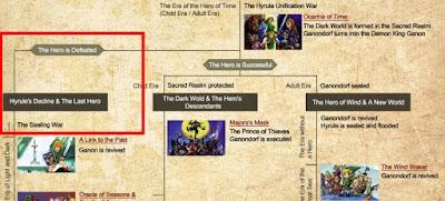 zelda the hero dies timeline