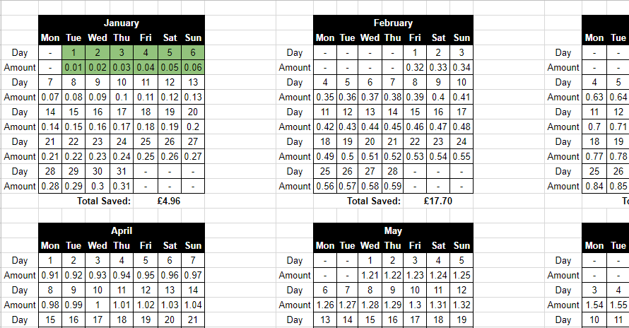 1p a Day Savings Challenge Spreadsheet to Track Results