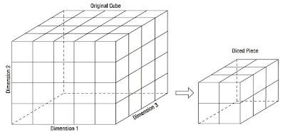 BagiBagi: KAPSEL Data warehouse, Data mart, Data maining