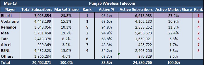 Punjab Wireless Telecom Market 2013 - Boneless Research