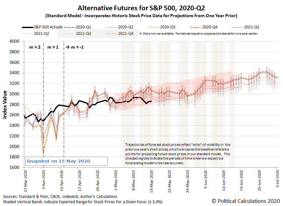 Alternative Futures - S&P 500 - 2020Q2 - Standard Model with m Shift - Snapshot on 15 May 2020