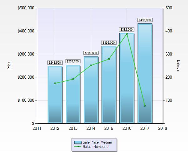 Condos in Whistler - Median Sale Price