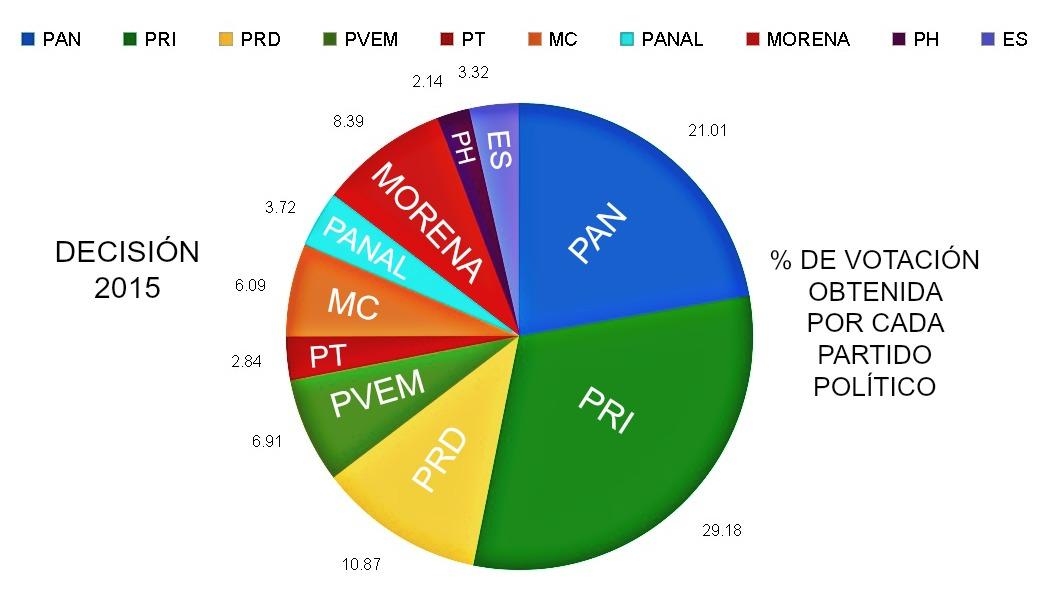 Amlo y el 2018 resultados elecciones federales 2015 for Ministerio de interior resultados electorales