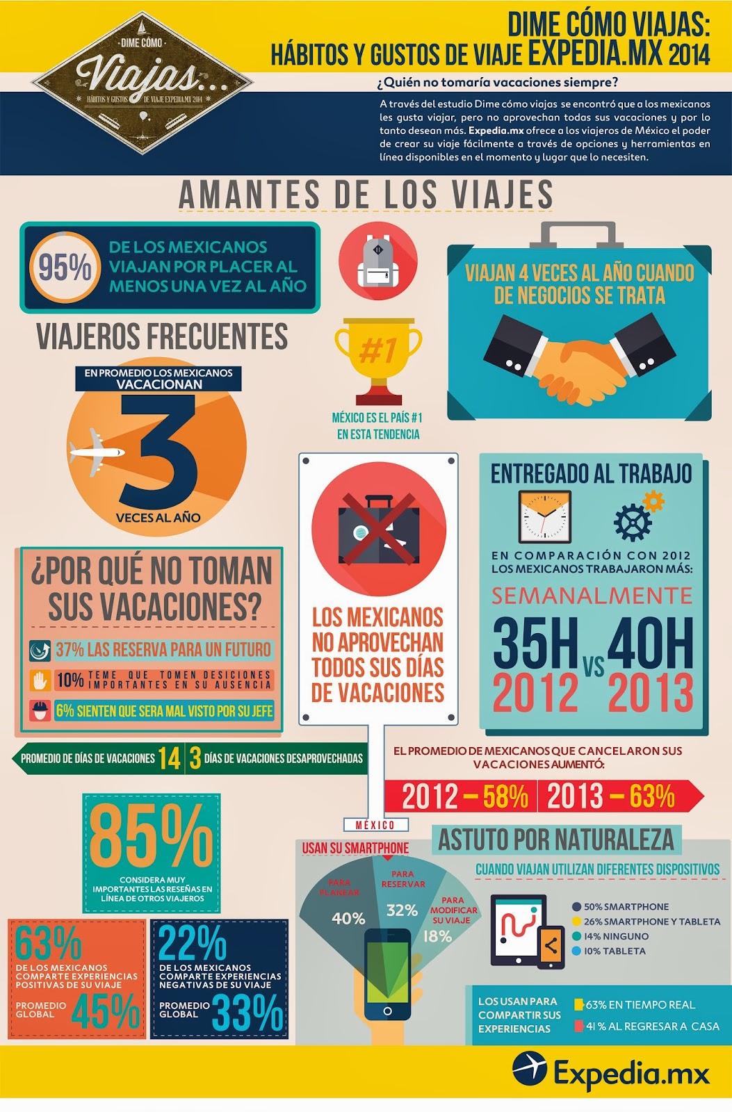 Expedia Infografia Viajes y viajeros México