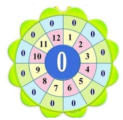 بطاقات تحفيظ جدول الضرب 1