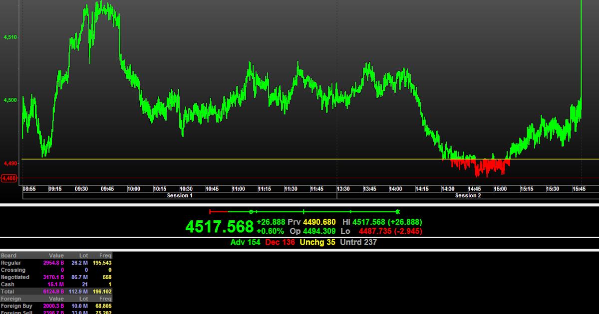 Forexpros ng chart