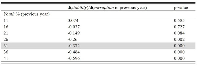 Table 1 illustrates the marginal effect of corruption on internal stability at different levels of youth bulge. Mohammad Reza