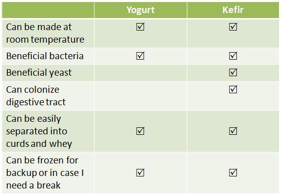 Image result for yogurt vs kefir