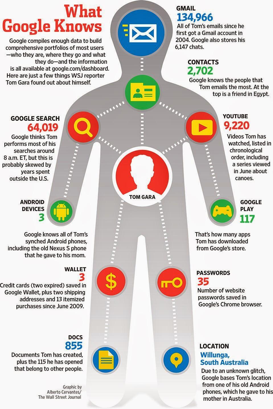 Dutchuncle Nsa Google Online Snooping Goes Beyond Big
