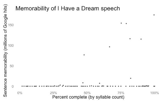 i have a dream analysis pdf