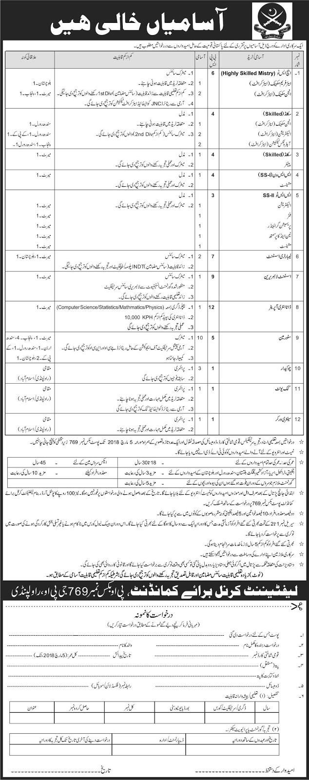 Jobs in Pakistan Army 2018 for Data Entry Operator and others