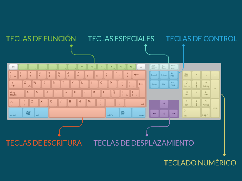 El Teclado y sus Partes - Computación par Niños