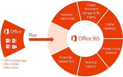 Inilah 5 Manfaat Menggunakan Office 365 Business