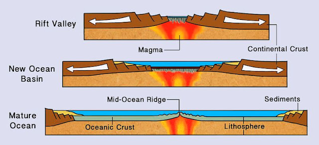 Top) Continental Rift Zone, forming a rift valley. (Middle) Divergent boundary forming a new ocean basin, such as the Red Sea, separating Saudi Arabia from Africa. (Bottom) A mature divergent boundary, forming a mid-ocean ridge such as the Mid-Atlantic Ridge.