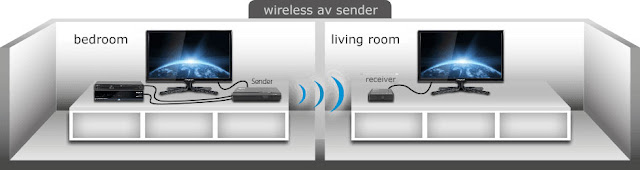 Wireless TV to TV Sender Receiver