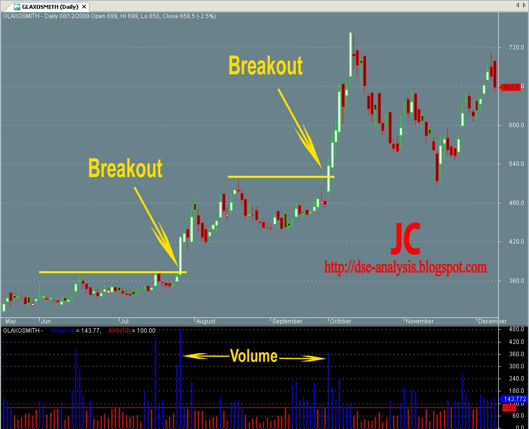 Amibroker trading system code