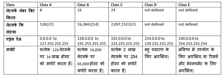 IP address classes in hindi