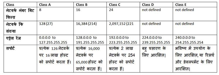 IP address classes in hindi