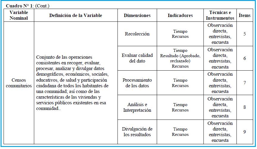 ASESORIA DE TESIS Y TRABAJOS DE GRADO: QUÉ ES OPERACIONALIZACIÓN DE ...
