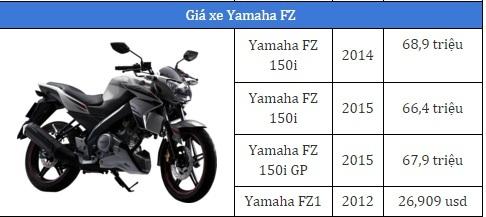 Giá xe máy Yamaha FZ150i 2017