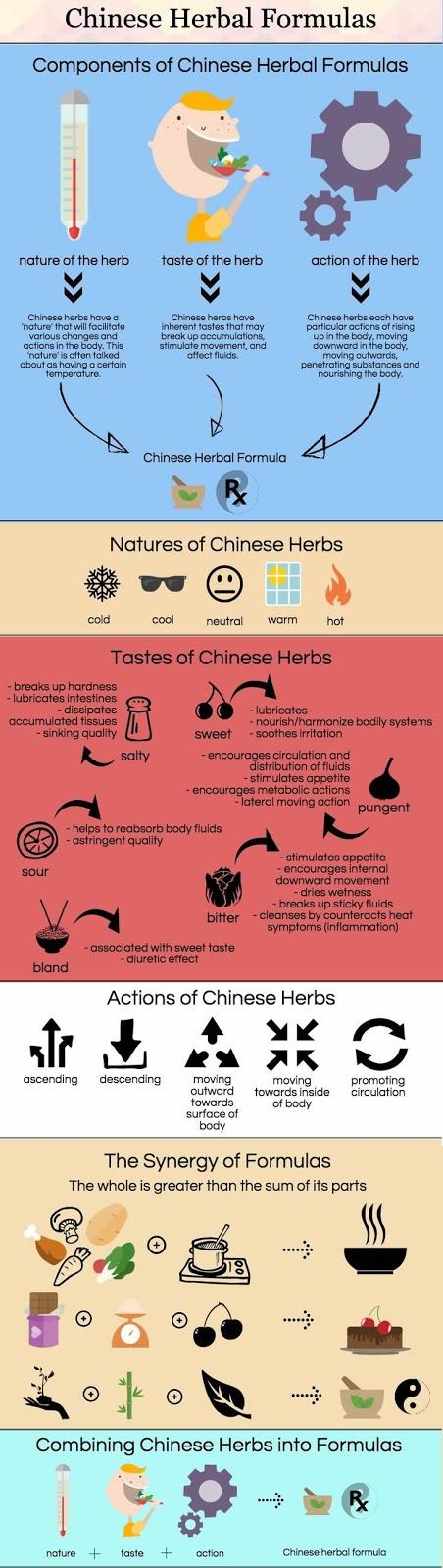 Chinese herbal formula