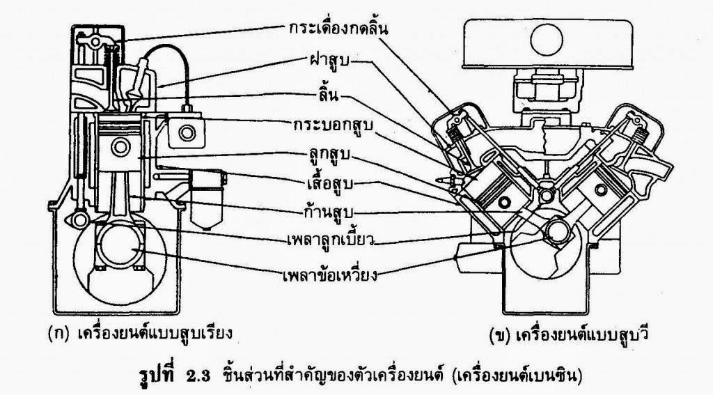 การทำงานของเครื่องยนต์ดีเซล: 4.ชิ้นส่วนและระบบที่สำคัญ