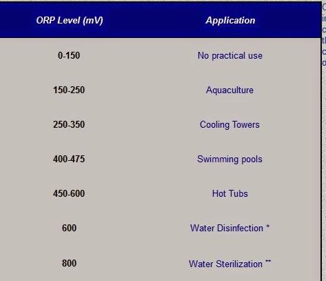 jual orp meter, beli orp meter, cara mengukur orp, kadar orp dalam air