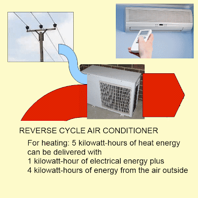 Reverse Cycle Air Conditioner - energy flow