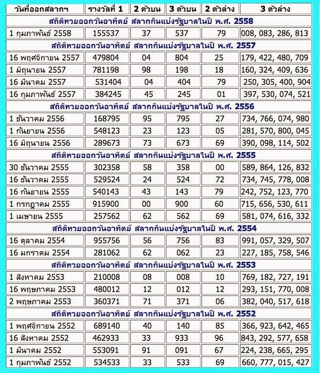 สถิติหวยออกวันอาทิตย์ 1/03/58,เลขเด่นประจำวันอาทิตย์, ข่าวหวยเด็ด, หวยเด็ดงวดนี้ ,เลขเด็ดงวดนี้ 1/03/2015