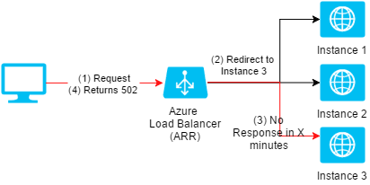 What to do when I receive 502 error code on an Azure