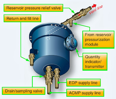 aircraft hydraulic system components