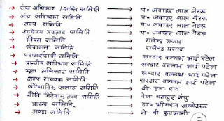 Indian Polity Class Notes in Hindi