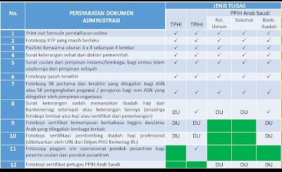 Inilah Syarat Seleksi Petugas Haji Tahun 2018