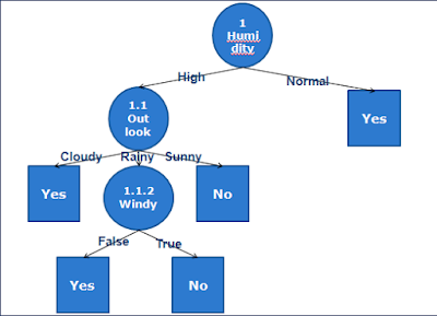 Algoritma C4.5