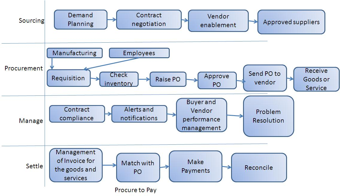 Oracle Applications High Level Business Process Flow