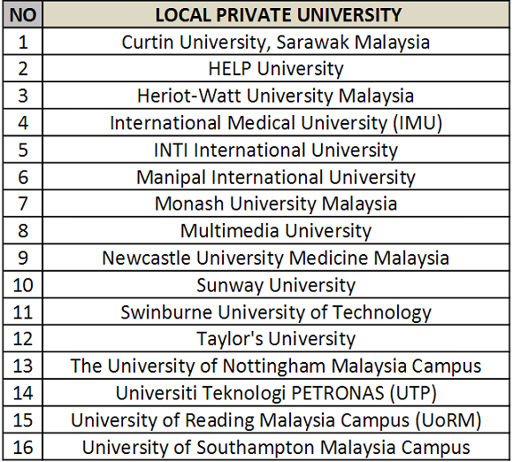 Great Eastern Scholarship for local private universities